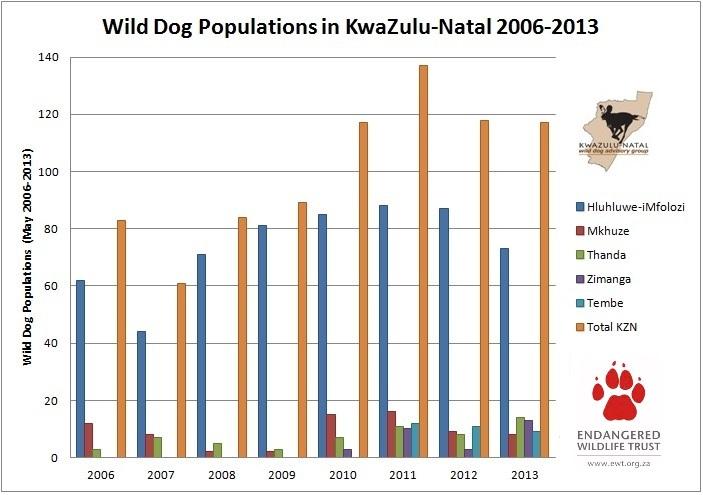 KZN Wild Dog Populations Graph