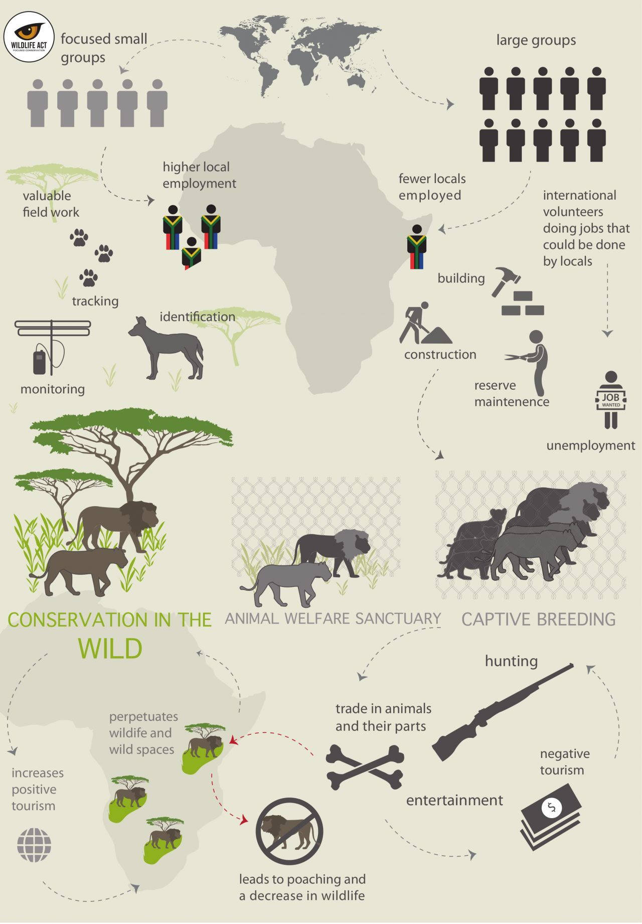 Model of Responsible Voluntourism Infographic